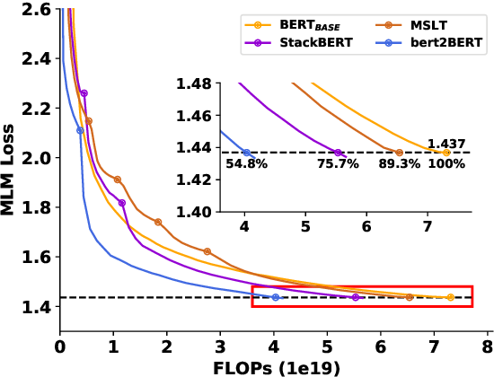 Figure 1 for bert2BERT: Towards Reusable Pretrained Language Models