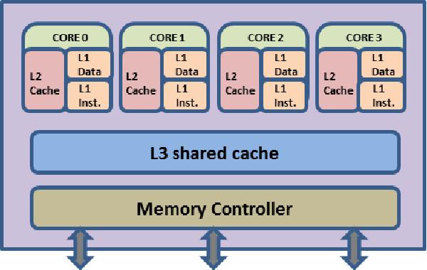 Evaluating the SEE Sensitivity of a 45 nm SOI Multi-Core Processor