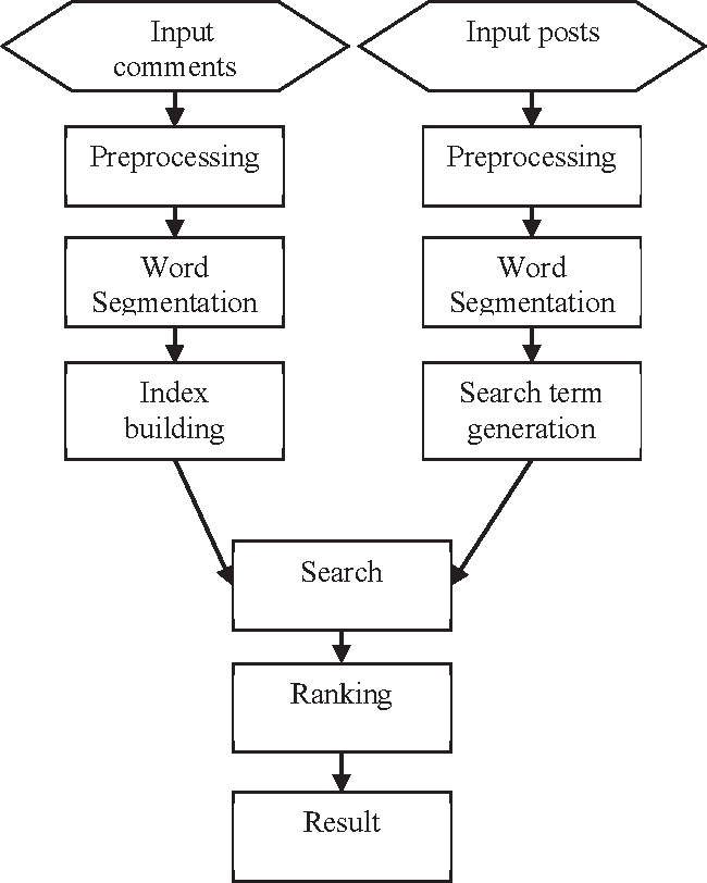 Figure 1 from CYUT Short Text Conversation System for NTCIR-12 STC