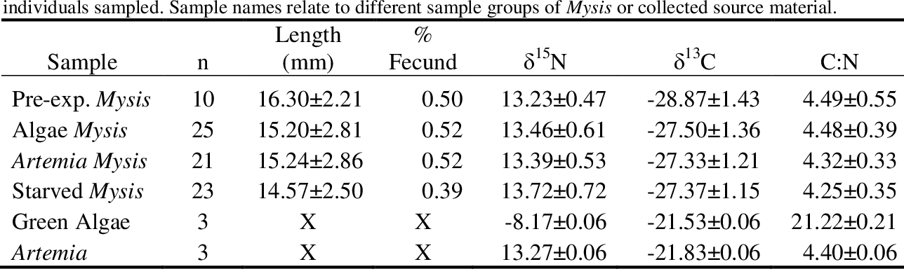 Table 1: Mean (± SD) length (mm) of experimental Mysis, δ 15 N, δ 13 C, and C:N and percent of fecund individuals sampled. Sample names relate to different sample groups of Mysis or collected source material.