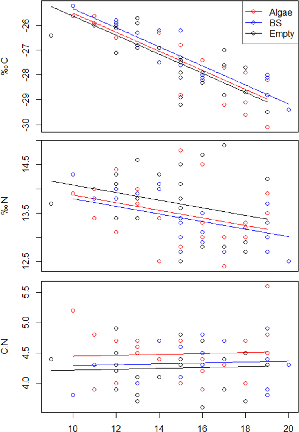 Figure 3: Linear regressions of δ 13 C, δ 15 N, and C:N as a function of body length for experimental Mysis with three different gut contents: green algae (algae), Artemia (BS), and nothing (empty)