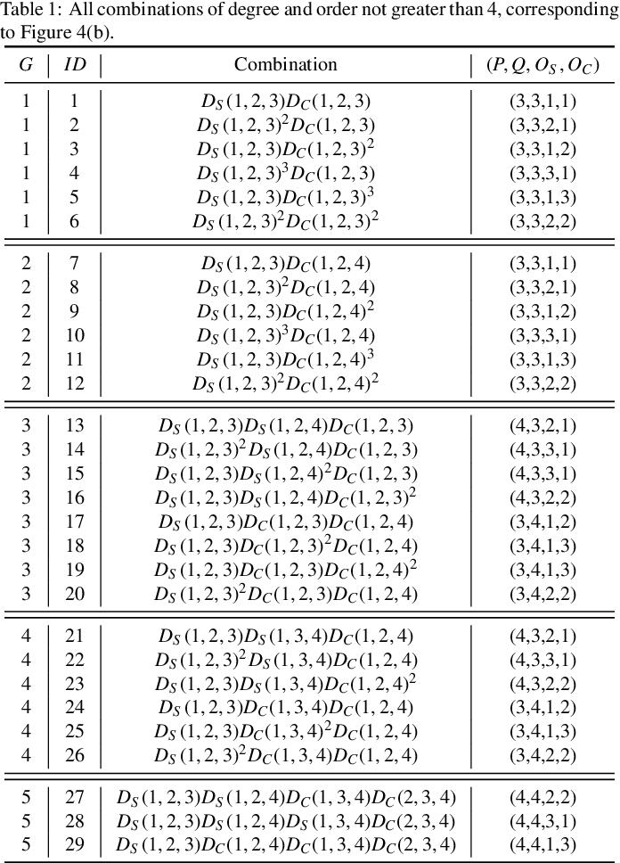 Figure 2 for Dual affine moment invariants