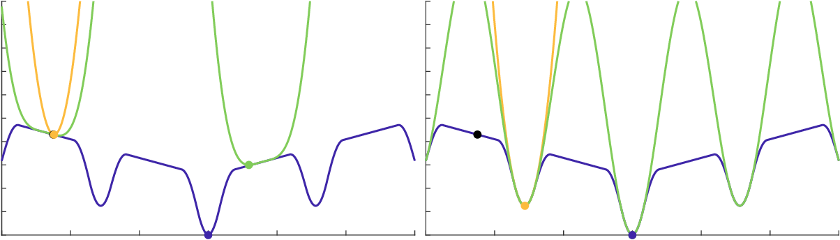 Figure 4 for Composite Optimization by Nonconvex Majorization-Minimization