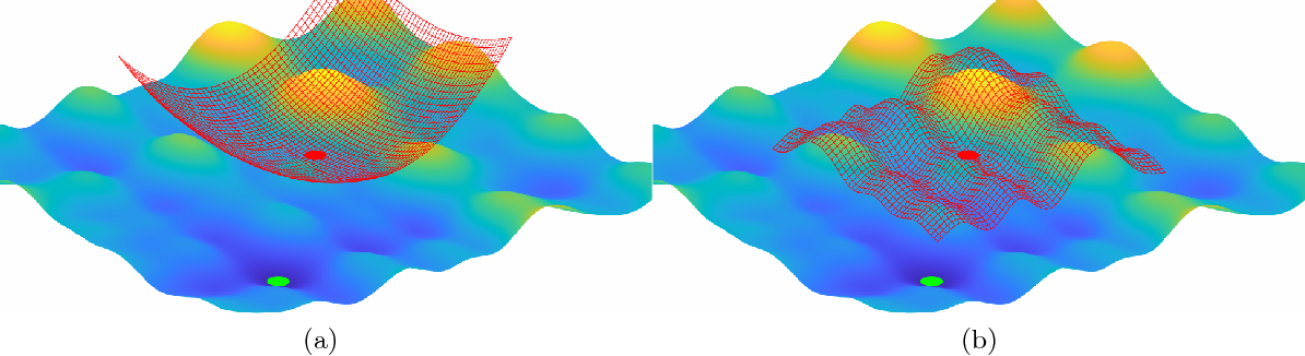 Figure 1 for Composite Optimization by Nonconvex Majorization-Minimization