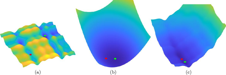 Figure 2 for Composite Optimization by Nonconvex Majorization-Minimization