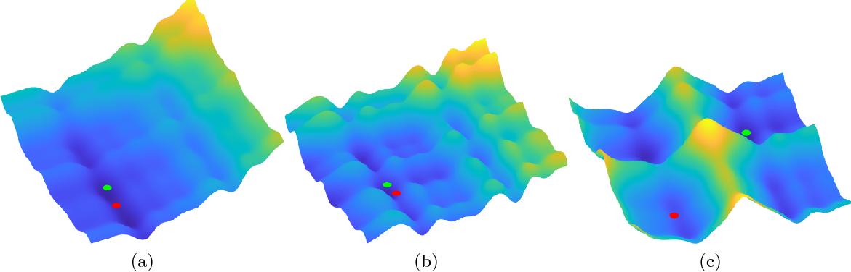 Figure 3 for Composite Optimization by Nonconvex Majorization-Minimization