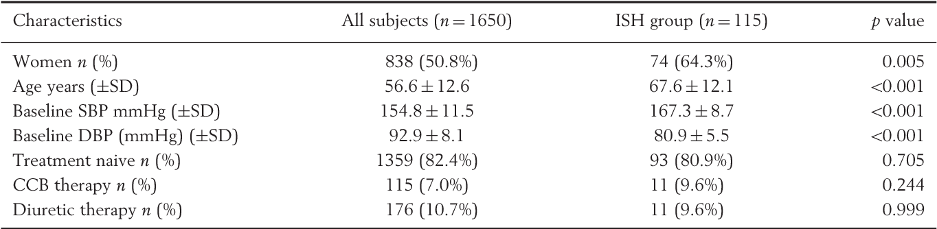 Table 1. Baseline characteristics, p50.05 indicates statistically significant differences between the groups