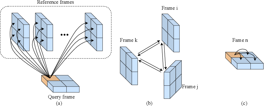 Figure 1 for TransVOS: Video Object Segmentation with Transformers