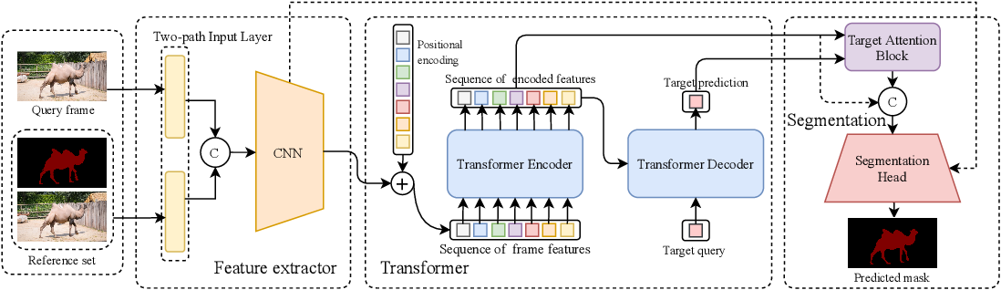 Figure 3 for TransVOS: Video Object Segmentation with Transformers