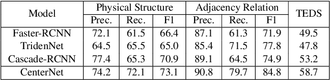 Figure 4 for Parsing Table Structures in the Wild