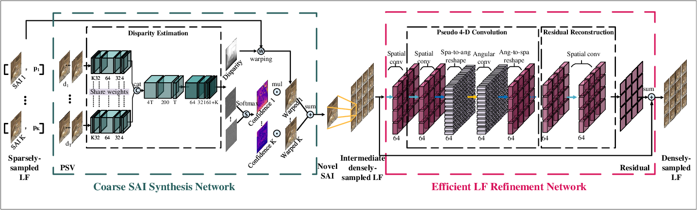 Figure 1 for Flexible, Fast and Accurate Densely-Sampled Light Field Reconstruction Network