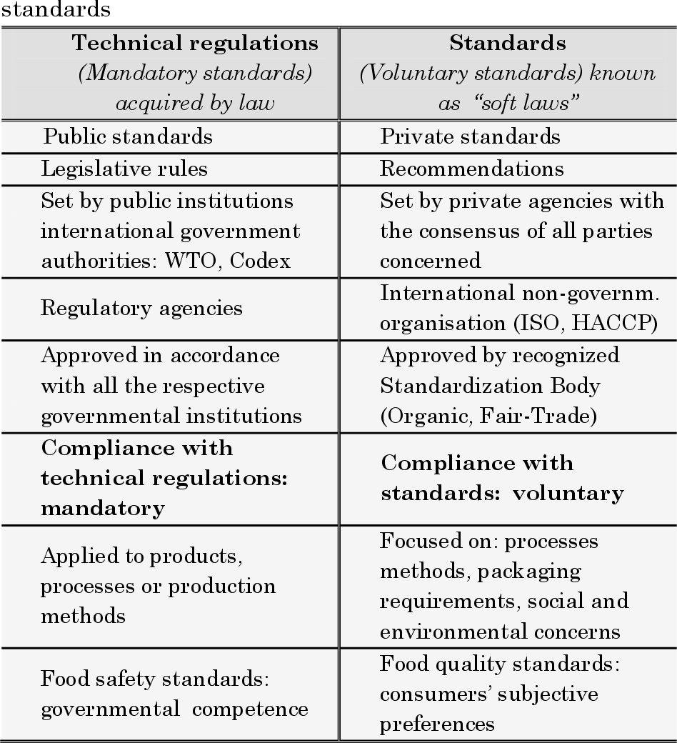 PDF] NON-TARIFF MEASURES AND TRADE FLOWS: THE CASE OF EU AGRI-FOOD