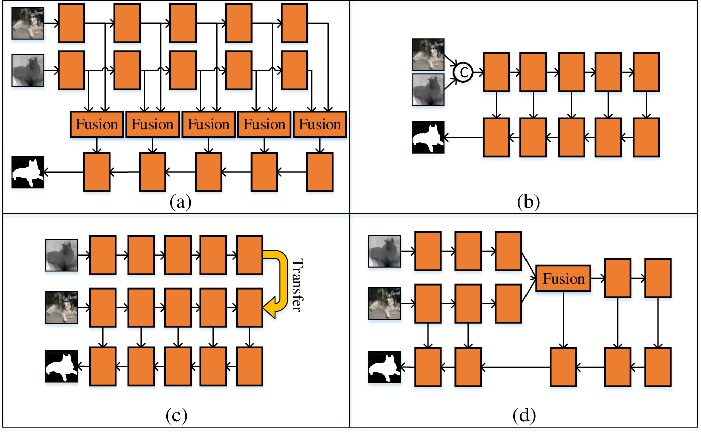 Figure 1 for Middle-level Fusion for Lightweight RGB-D Salient Object Detection