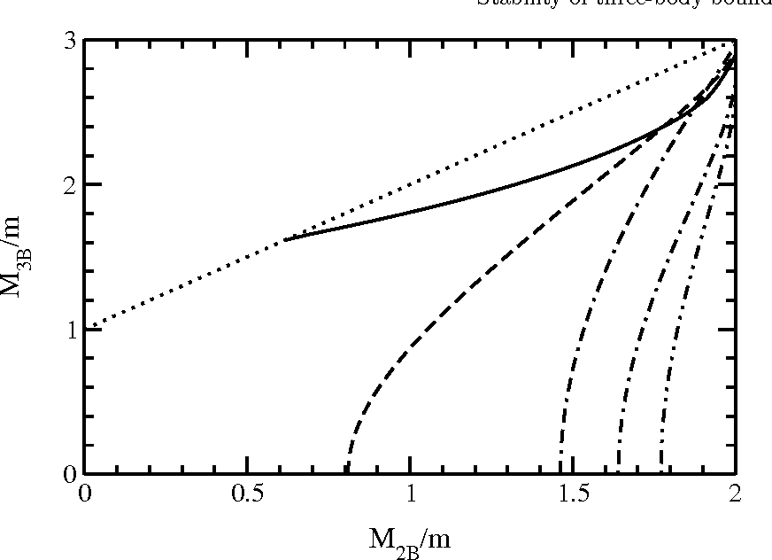 Figure 4. Three-body bound state as a function of M2B for different regularization schemes. Scheme A solid line. Others use invariant cut-off with different Λ: Λ = 4m (dash), Λ = 6m (dash-dot) Λ = 8m (dash-dot-dot) Λ → ∞ (dash-dash-dot).