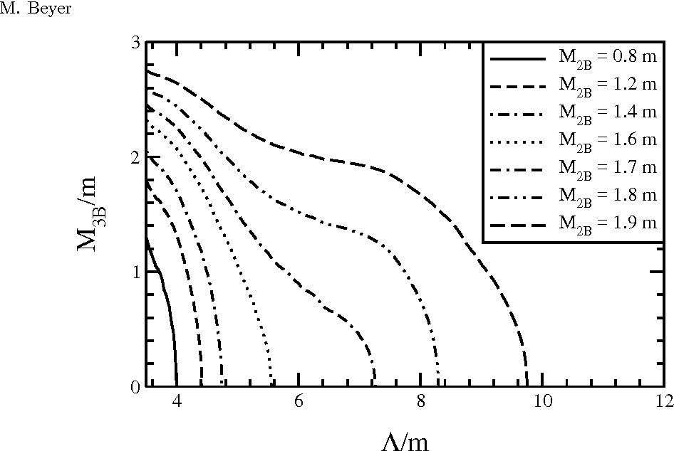 Figure 5. Three-body bound state as a function of regularization masses Λ for different M2B . Binding energies M2B = 0.8, 1.2, 1.4, 1.6, 1.7, 1.8, 1.9m (lines left to right)