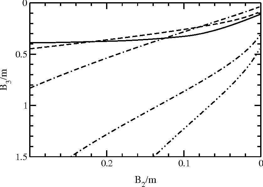 Figure 6. Binding energies B3(B2). Line coding as in Fig. 4.
