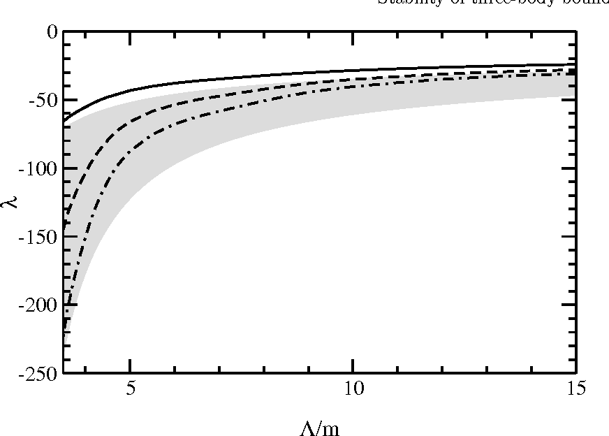 Figure 7. λ(Λ) from a fit of M3B to the proton mass, with m = 315 MeV (solid line), m = 400 MeV (dashed line) m = 900 MeV (dash-dot). Grey area bounded by M2 = 2m (upper), M2 = 0 (lower).