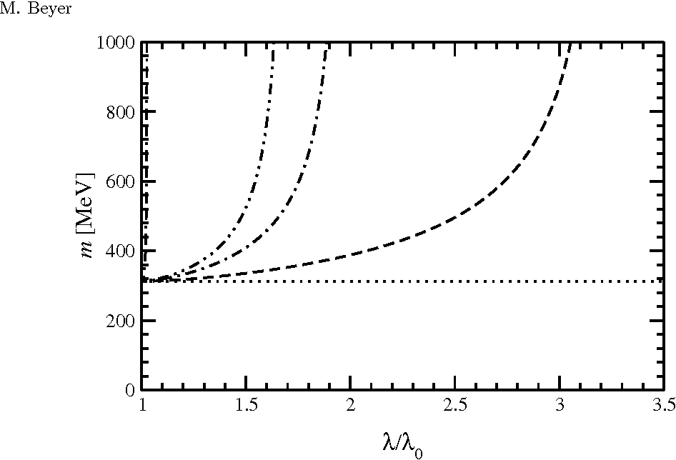 Figure 8. Quark masses from a fit of M3B to the proton mass as a function of the strength λ/λ0 for different cut-off Λ, λ/λ0 = 1 as explained in the text. The dotted horizontal line indicates mp/3. Other lines as in Fig. 4
