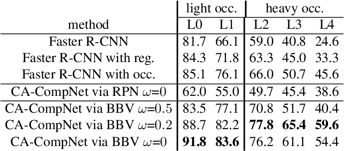 Figure 4 for Robust Object Detection under Occlusion with Context-Aware CompositionalNets