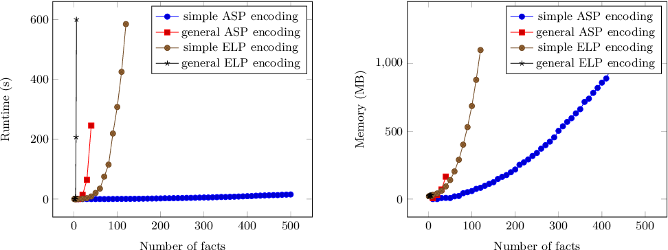 Figure 1 for Determining ActionReversibility in STRIPS Using Answer Set and Epistemic Logic Programming