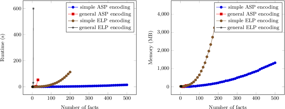 Figure 2 for Determining ActionReversibility in STRIPS Using Answer Set and Epistemic Logic Programming