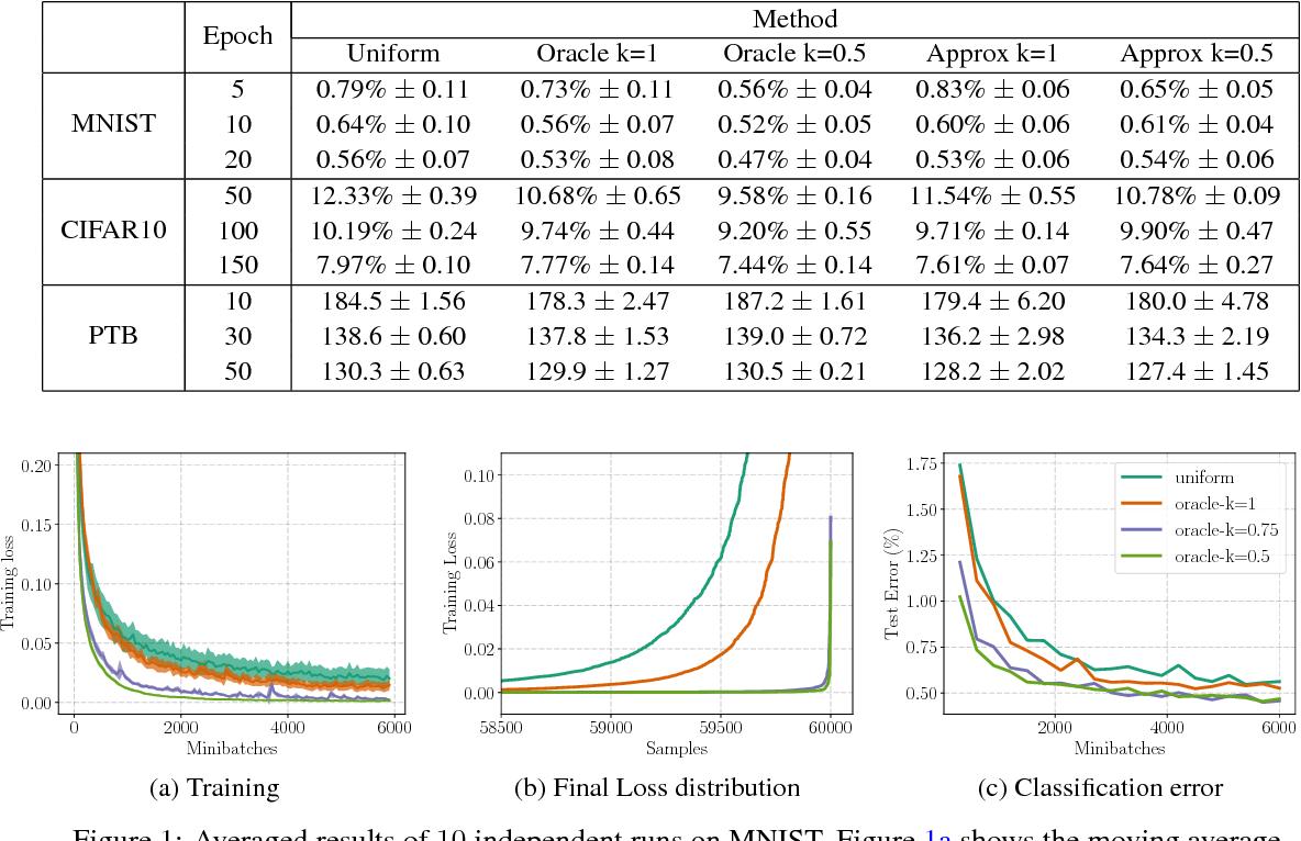 Figure 1 for Biased Importance Sampling for Deep Neural Network Training