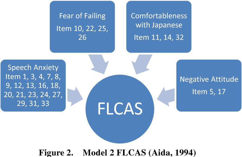 PDF] Foreign Language Classroom Anxiety Scale: A Comparison of Three