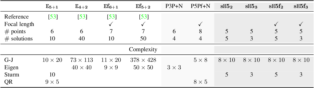 Figure 2 for Calibrated and Partially Calibrated Semi-Generalized Homographies