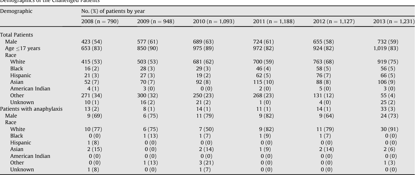 multicenter prevalence of anaphylaxis in clinic based oral foodtable 2