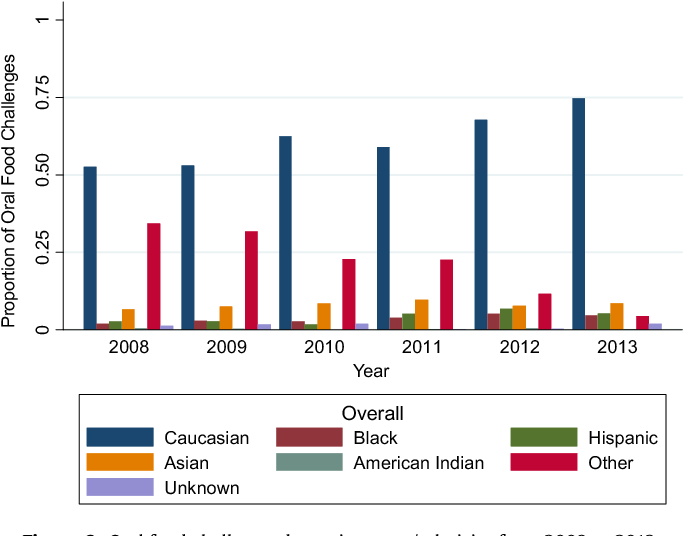 multicenter prevalence of anaphylaxis in clinic based oral foodfigure 6