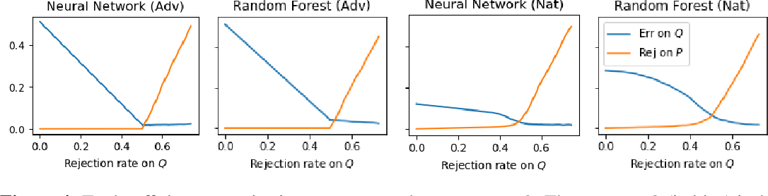 Figure 2 for Beyond Perturbations: Learning Guarantees with Arbitrary Adversarial Test Examples