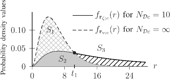 Figure 2 from Information Loss of the Mahalanobis Distance in High