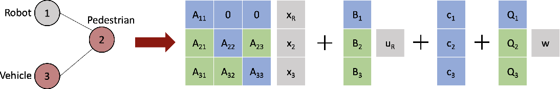 Figure 1 for MATS: An Interpretable Trajectory Forecasting Representation for Planning and Control