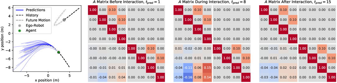 Figure 3 for MATS: An Interpretable Trajectory Forecasting Representation for Planning and Control