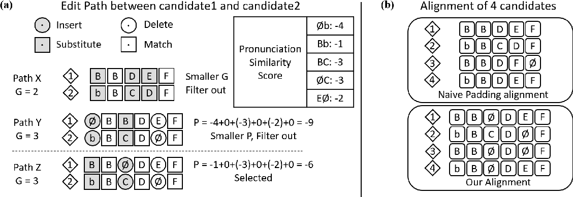 Figure 1 for FastCorrect 2: Fast Error Correction on Multiple Candidates for Automatic Speech Recognition
