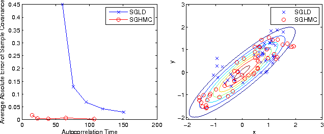 Figure 4 for Stochastic Gradient Hamiltonian Monte Carlo