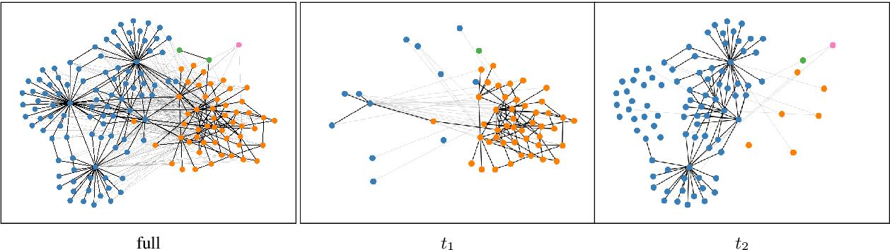 Figure 2 for Explaining and Improving BERT Performance on Lexical Semantic Change Detection
