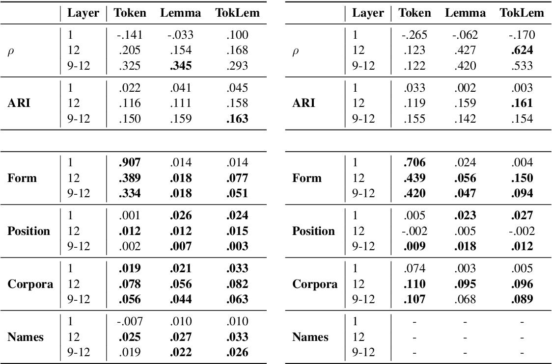 Figure 1 for Explaining and Improving BERT Performance on Lexical Semantic Change Detection