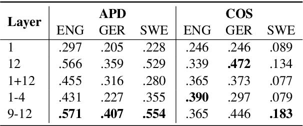 Figure 3 for Explaining and Improving BERT Performance on Lexical Semantic Change Detection