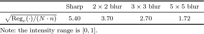 Figure 2 for Edge-Based Blur Kernel Estimation Using Sparse Representation and Self-Similarity