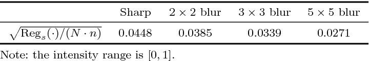 Figure 4 for Edge-Based Blur Kernel Estimation Using Sparse Representation and Self-Similarity
