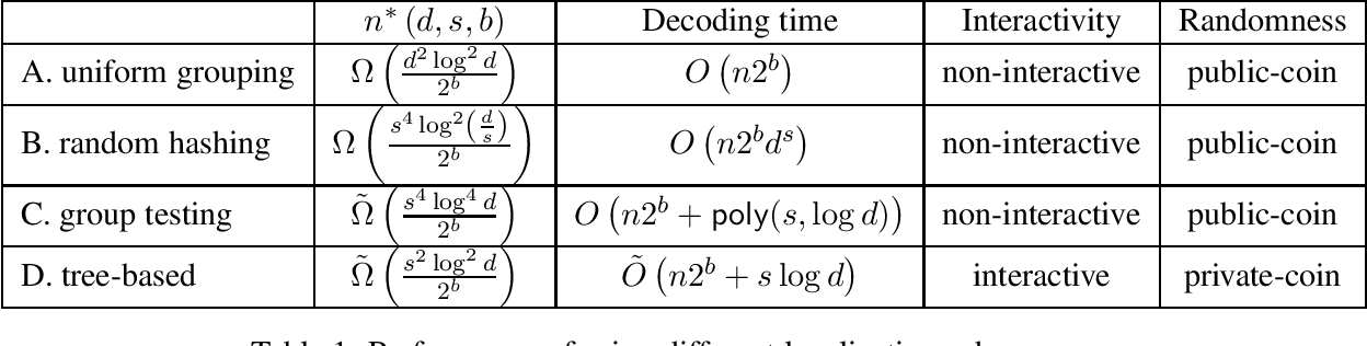 Figure 1 for Breaking The Dimension Dependence in Sparse Distribution Estimation under Communication Constraints