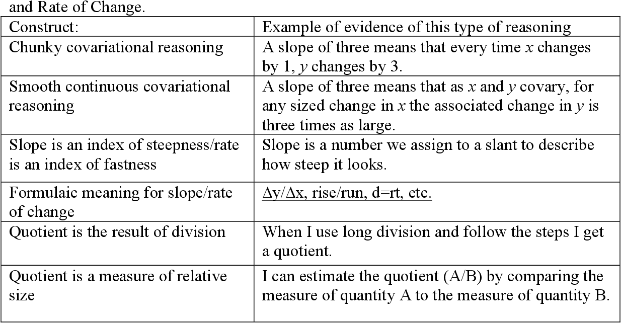 Figure 11 from Secondary Teachers' and Calculus Students' Meanings