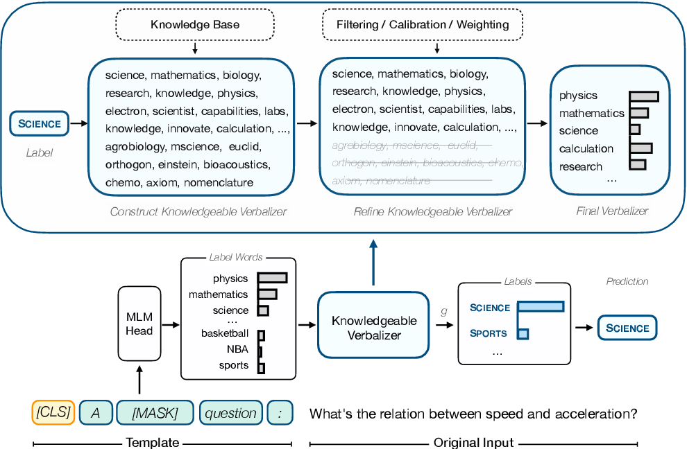 Figure 1 for Knowledgeable Prompt-tuning: Incorporating Knowledge into Prompt Verbalizer for Text Classification