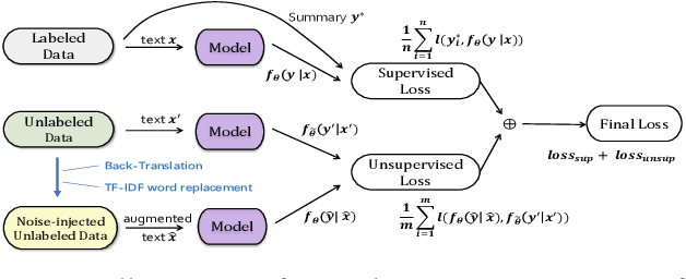 Figure 1 for Noised Consistency Training for Text Summarization