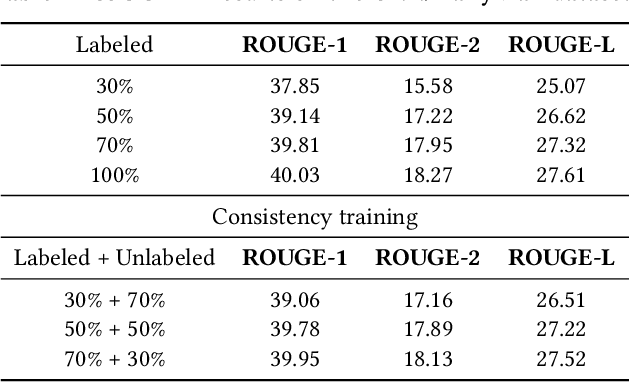 Figure 2 for Noised Consistency Training for Text Summarization