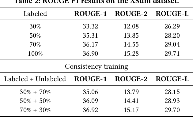 Figure 4 for Noised Consistency Training for Text Summarization
