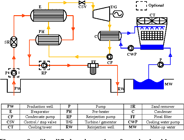 figure 9: simplified schematic of a basic binary geothermal power plant
