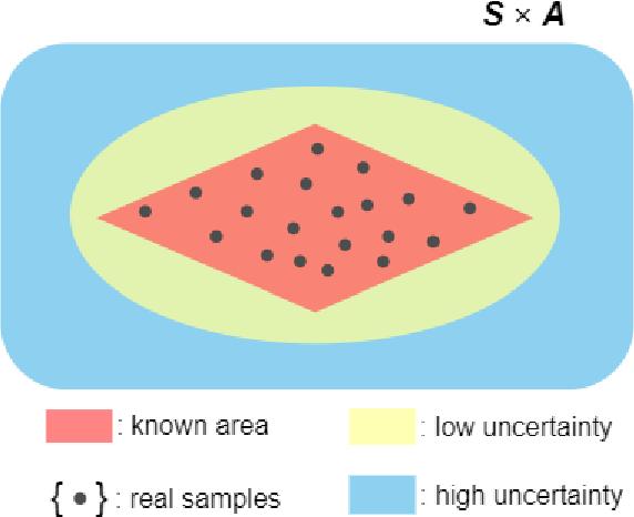 Figure 2 for Sample Efficient Reinforcement Learning via Model-Ensemble Exploration and Exploitation