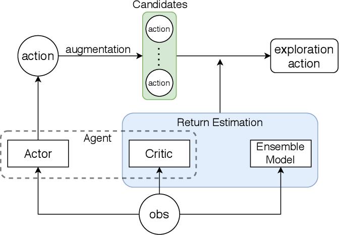 Figure 3 for Sample Efficient Reinforcement Learning via Model-Ensemble Exploration and Exploitation